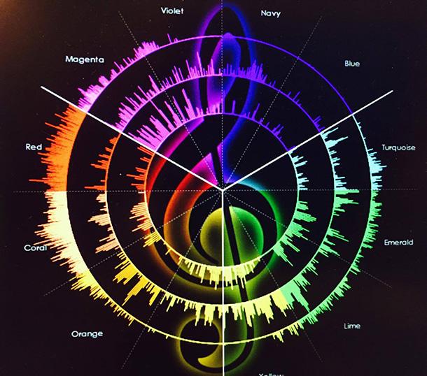 声の周波数を測定する ヴォイススキャン