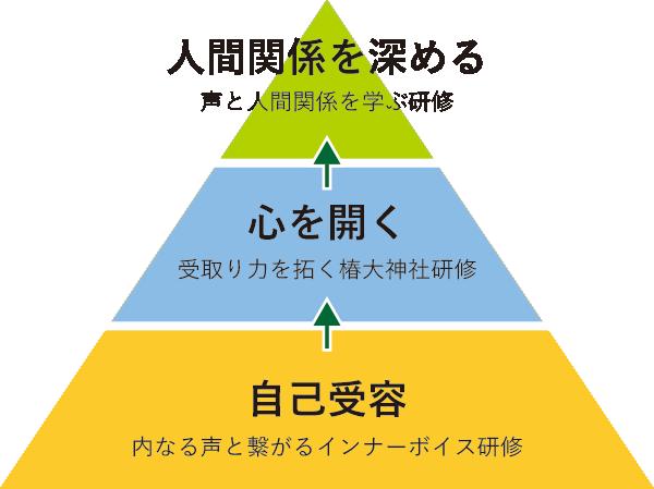 TOVC合宿・研修